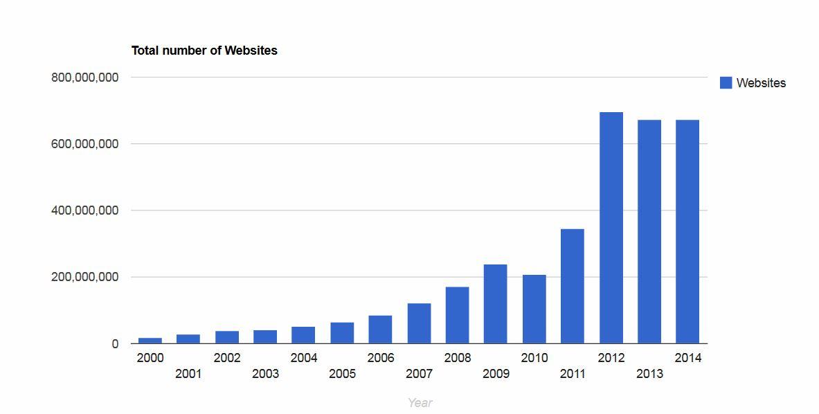 2014-12-30 10_42_36-Total number of Websites - Internet Live Stats